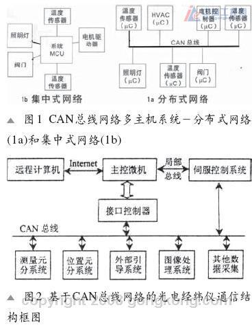 can总线网络应用例举