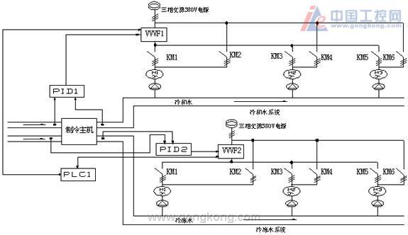 变频器结合plc与人机界面在中央空调上的应用