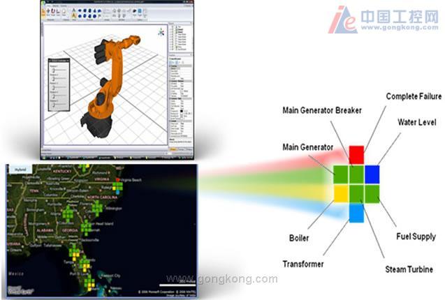 GENESIS64的技术使您可以从各个角度度(360°)观看整个运作