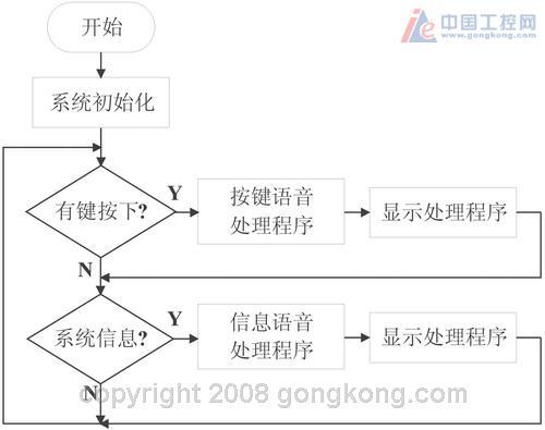 基于单片机控制的新型智能电梯语音系统设计-论文-网