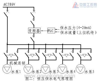 反之,若管网水压大于设定值,plc控制变频器频率,使水泵转速降低,当低