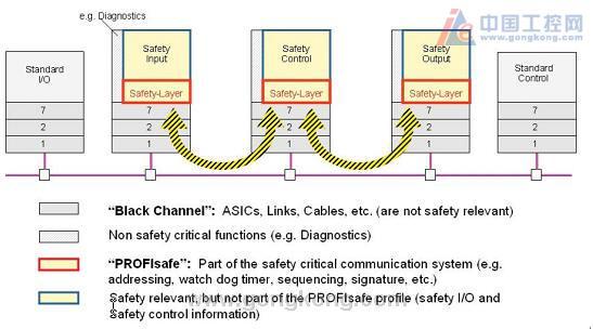 目标定位于过程工业的安全现场总线