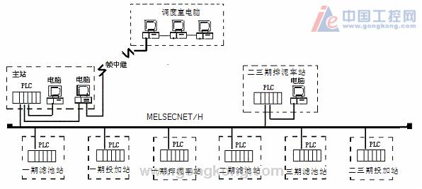 摘要:本文主要介绍了惠州市桥东水厂自动化控制系统的设计思路、设备选型,应用情况,对控制系统进行了相关的介绍,通过自动化系统的运用,实现了桥东水厂向现代化水厂的转变。 关键词:系统 PLC 自动控制 The Application and Designing of Automation control in QiaoDong Waterworks Jinyu Wen, ,Rong Zhong Guangdong Huizhou city running water main corporation, Hui
