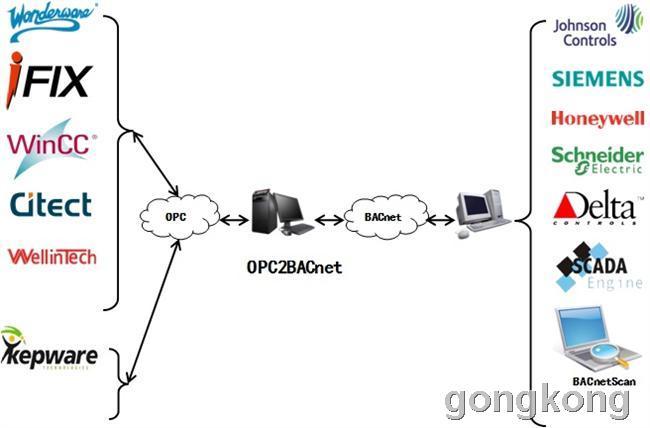 迅饶 OPC2BACnet协议转换软件网关