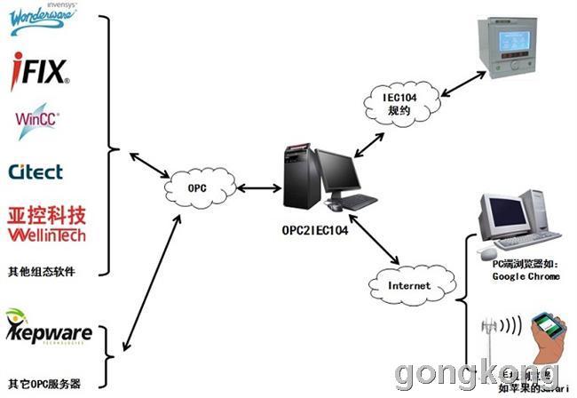 迅饶 OPC2IEC104协议转换软件网关