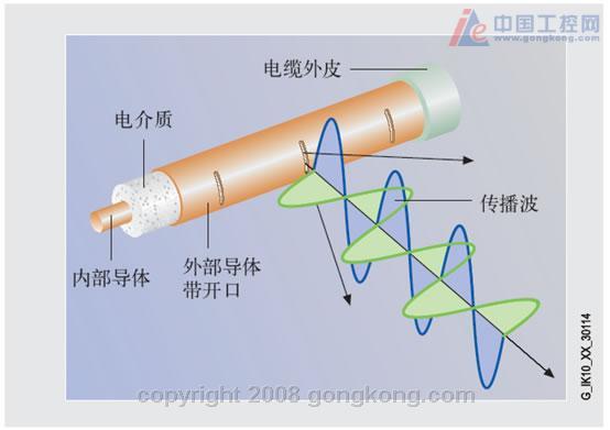 图3 漏波天线结构图