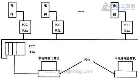 控系统组成结构图
