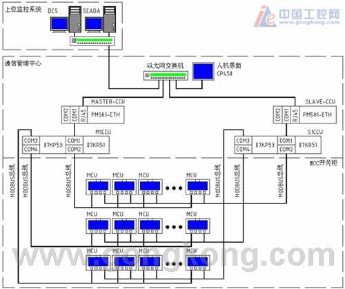 使用modbus总线的网络结构组建智能型低压开关柜元器件配置见表5