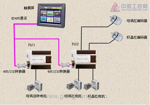 lm在sic(碳化硅)晶体生长炉控制系统中的应用