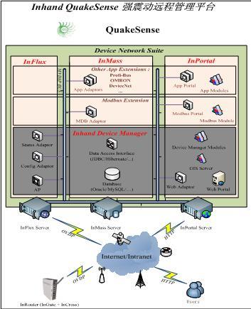 中心系统也提供较完善的基于b/s结构的数据监控界面