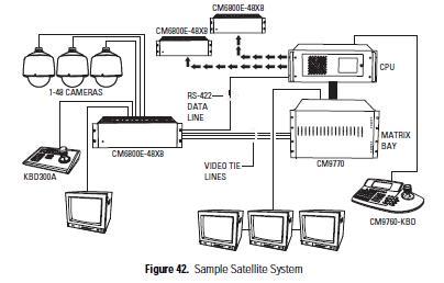 048 路摄像机和 512路监视器,或者利   用多节点系统扩充摄像机的容量